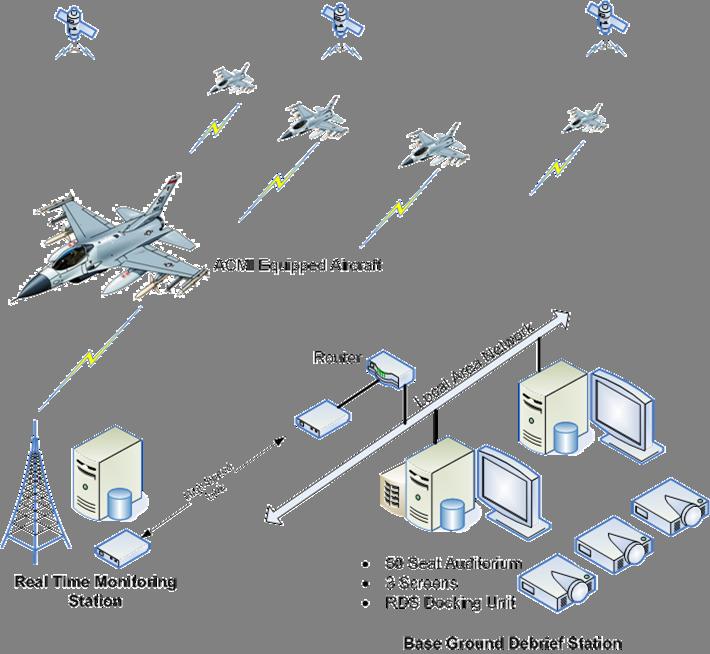 ACMI-Diagram